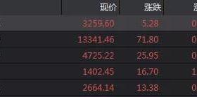 董事长被立案调查 一大早开会换 股价还是崩了!